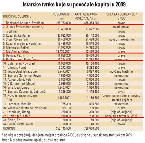 Rockwool, Urbis-tech, Raška draga i MB Alona iz Rapca, labinske tvrtke koje su ove godine dokapitalizirane sa gotovo 194 milijuna kuna