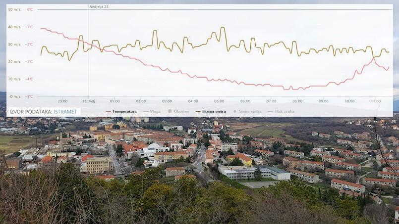 U Labinu udari bure dostizali 103 km/h, osjet na vjetru -22 °C