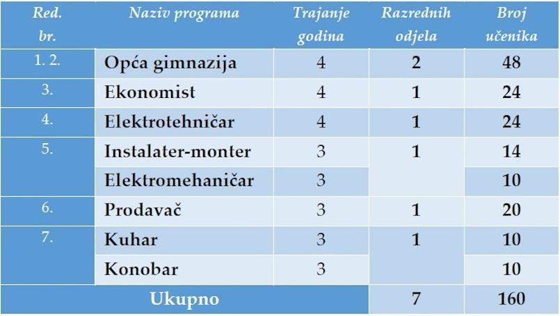 Srednja škola Mate Blažina Labin objavila plan upisa za šk.god. 2019/2010