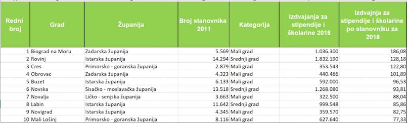 Grad Labin u top deset gradova po izdavanjima za stipendije