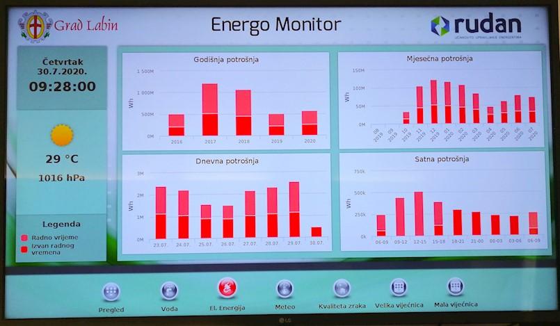 Ekonomičnije i učinkovitije: instaliran pametni sustav za potrošnju energije