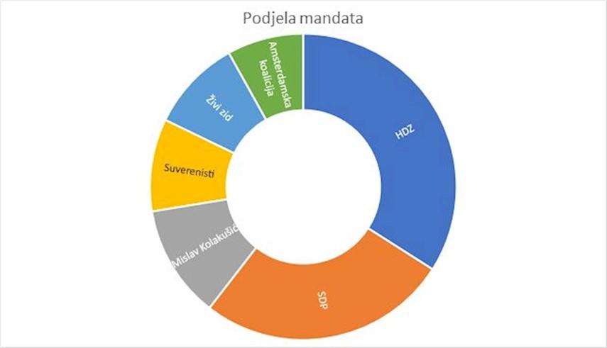 Izbori - Live rezultati i izlazne ankete