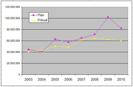 Kolumna: labinski politički folklor ili grafički prikaz omjera obećanog i ostvarenog proračuna po (pred)izbornim godinama