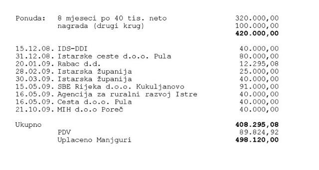 Rabac d.d. isplatio više od 12 tisuća kuna za Jakovčićevu kampanju PR agenciji Manjgura