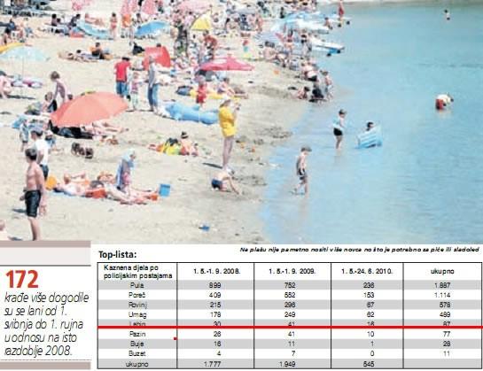 Broj kaznenih djela na području Labinštine tijekom ljeta  za sada kao i lani