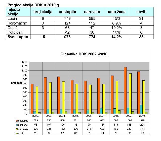 U 2010. godini prikupljnje 774 doze krvi - najava nove akcije darivanja krvi