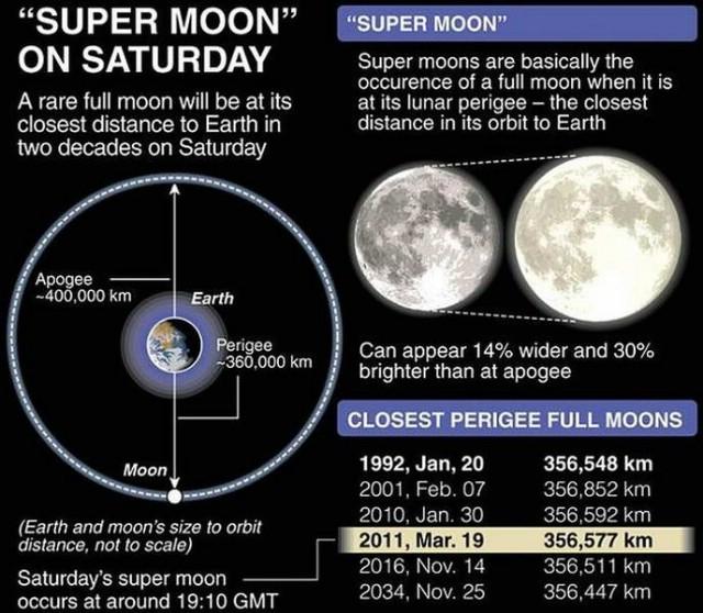 Super Mjesec: istine i laži - danas pogledajte zanimljivu astronomsku pojavu