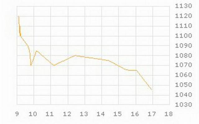 Praćenje cijene dionice Rockwoola i dopis