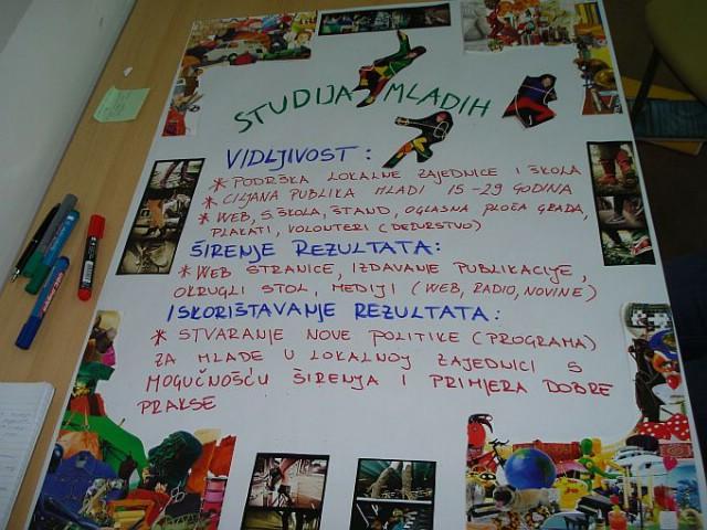 [On-line anketiranje mladih s Labinštine] Anketiranje mladih u sklopu projekta Studija mladih Grada Labina