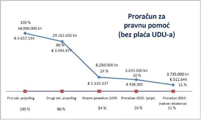 Povlaštena zanimanja u Hrvatskoj:odvjetnik (1)