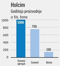 Holcim u 2007. povećao prihod, ali zbog troškova smanjio dobit
