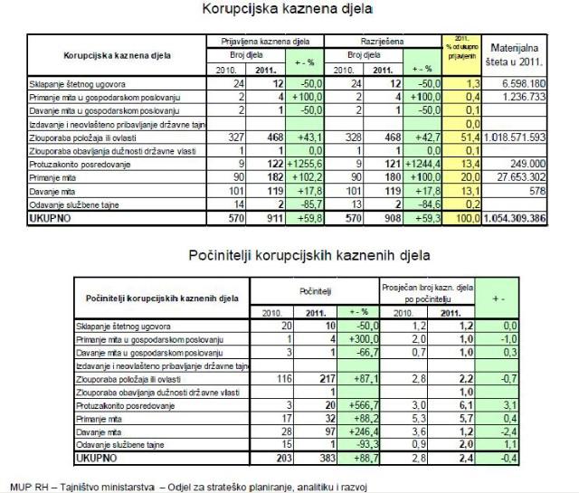 Korupcija u Hrvatskoj