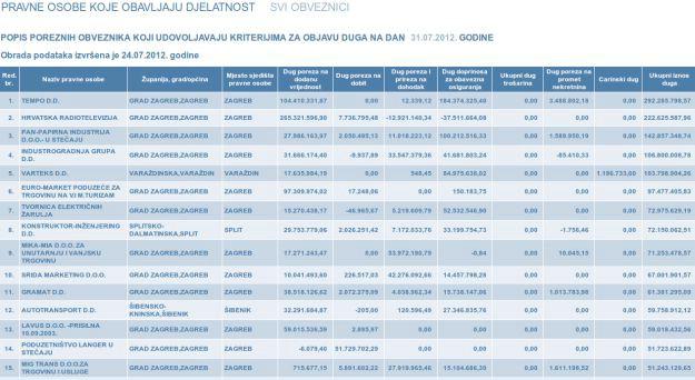 Više od tri tisuće Istijana na listi poreznih dužnika: na listi labinski poduzetnici, političari i medijski moguli