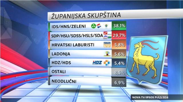 Istarska županija: Da su izbori danas, Kajin i SDP gube od Flege i IDS-a [VIDEO]