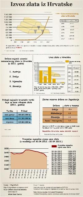 Izvoz zlata iz Hrvatske