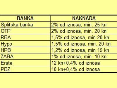 Banke dižu naknade za podizanje gotovine na bankomatima