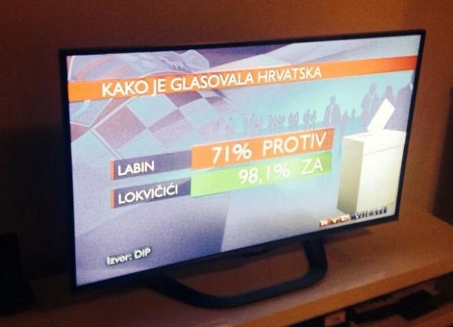 Rezultati referenduma: Istra i Rijeka PROTIV, ostali ZA. Labin sa 70.97% uvjerljivo s najviše glasova PROTIV u Hrvatskoj!