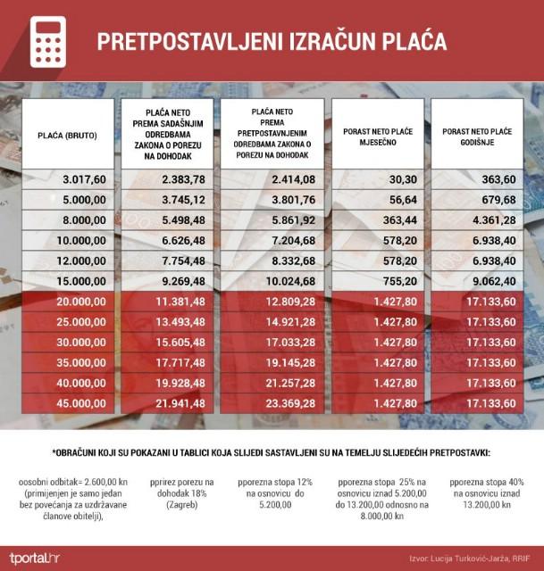 Evo koliko će vam rasti plaće od 01. siječnja 2015.