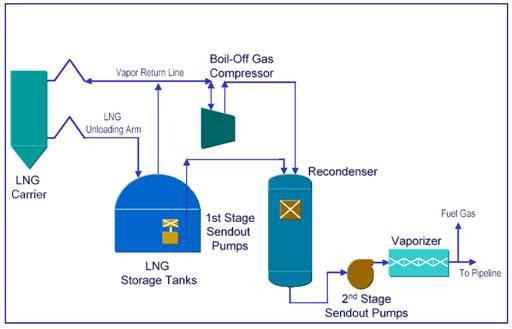 Eko-Kvarner: primjedbe na Studiju o izboru lokacije LNG terminala