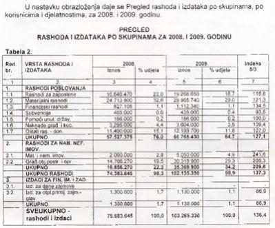 LABIN: Rekordni ''izborni'' proračun od 103 milijuna kuna!