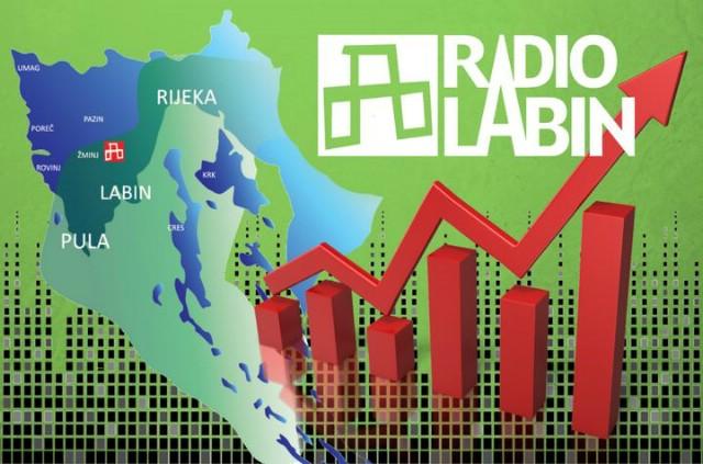 Radio Labin najrelevantniji medij na Labinštini u prvih pet mjeseci 2017. godine