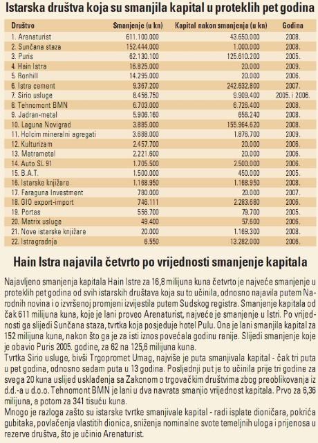 Holcim mineralni agregati i Faraguna investment među dvadeset istarskih društava koje su najviše smanjila temeljni kapital