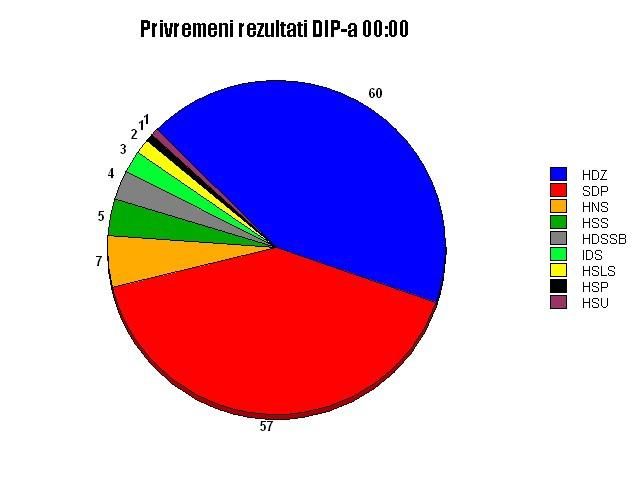 Privremeni rezultati DIP-a za 23:20 i 23:35 za VIII. jedinicu